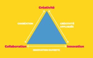 distinction entre cocréation (co-création), innovation ouverte, collaboration et créativité